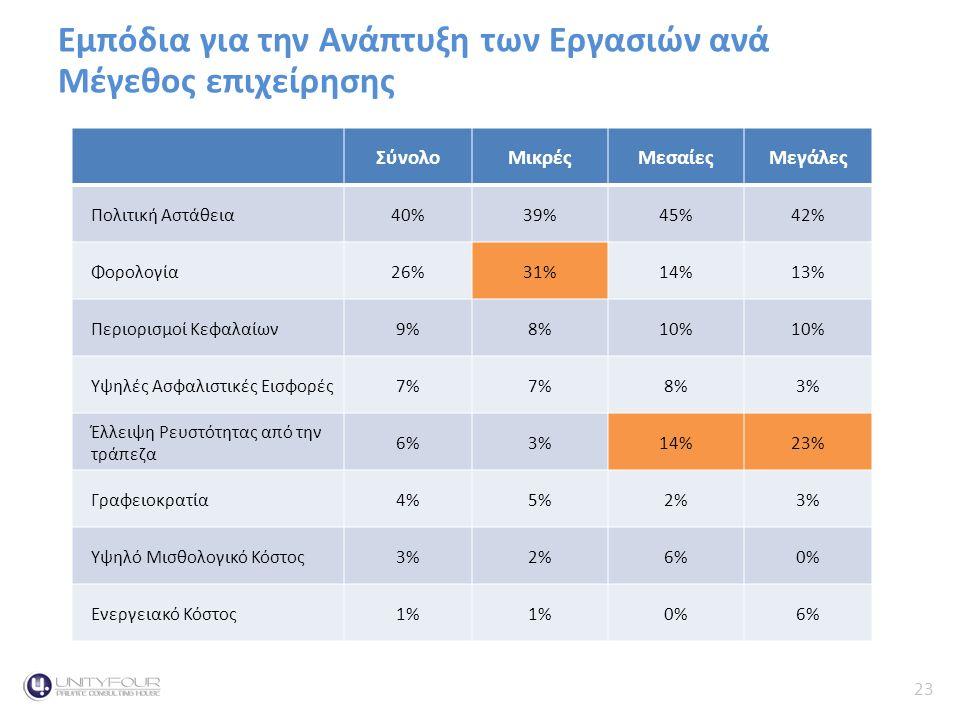 23 Κύκλος Εργασιών Εμπόδια για την Ανάπτυξη των Εργασιών ανά Μέγεθος επιχείρησηςContext ΣύνολοΜικρέςΜεσαίεςΜεγάλες Πολιτική Αστάθεια40%39%45%42% Φορολογία26%31%14%13% Περιορισμοί Κεφαλαίων9%8%10% Υψηλές Ασφαλιστικές Εισφορές7% 8%3% Έλλειψη Ρευστότητας από την τράπεζα 6%3%14%23% Γραφειοκρατία4%5%2%3% Υψηλό Μισθολογικό Κόστος3%2%6%0% Ενεργειακό Κόστος1% 0%6%