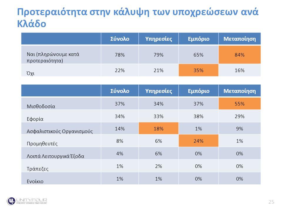 25 Κύκλος Εργασιών Προτεραιότητα στην κάλυψη των υποχρεώσεων ανά ΚλάδοContext ΣύνολοΥπηρεσίεςΕμπόριοΜεταποίηση Μισθοδοσία 37%34%37%55% Εφορία 34%33%38%29% Ασφαλιστικούς Οργανισμούς 14%18%1%9% Προμηθευτές 8%6%24%1% Λοιπά Λειτουργικά Έξοδα 4%6%0% Τράπεζες 1%2%0% Ενοίκιο 1% 0% ΣύνολοΥπηρεσίεςΕμπόριοΜεταποίηση Ναι (πληρώνουμε κατά προτεραιότητα) 78%79%65%84% Όχι 22%21%35%16%