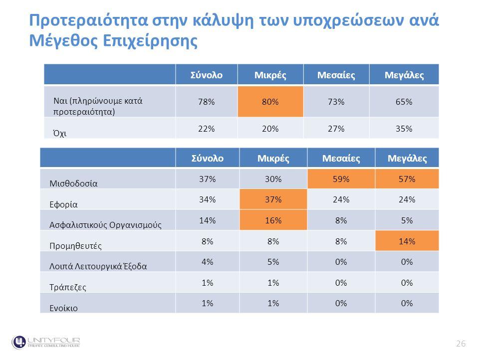 26 Κύκλος Εργασιών Προτεραιότητα στην κάλυψη των υποχρεώσεων ανά Μέγεθος ΕπιχείρησηςContext ΣύνολοΜικρέςΜεσαίεςΜεγάλες Μισθοδοσία 37%30%59%57% Εφορία 34%37%24% Ασφαλιστικούς Οργανισμούς 14%16%8%5% Προμηθευτές 8% 14% Λοιπά Λειτουργικά Έξοδα 4%5%0% Τράπεζες 1% 0% Ενοίκιο 1% 0% ΣύνολοΜικρέςΜεσαίεςΜεγάλες Ναι (πληρώνουμε κατά προτεραιότητα) 78%80%73%65% Όχι 22%20%27%35%