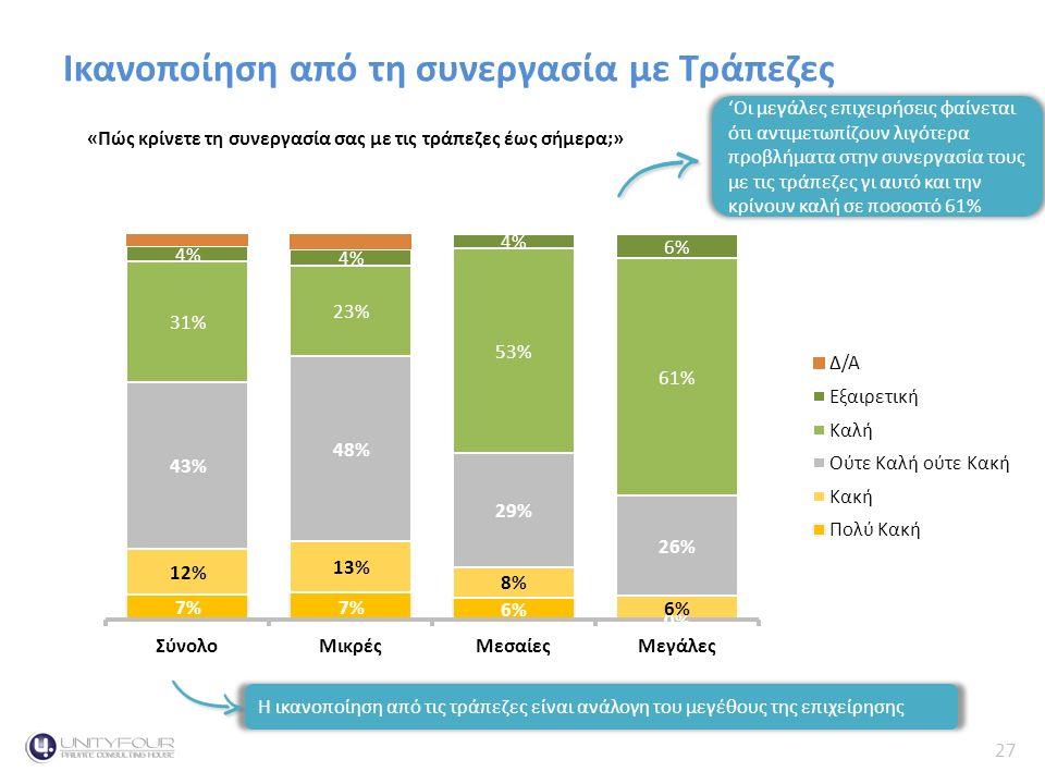27 Κύκλος Εργασιών Ικανοποίηση από τη συνεργασία με ΤράπεζεςContext «Πώς κρίνετε τη συνεργασία σας με τις τράπεζες έως σήμερα;» 'Οι μεγάλες επιχειρήσεις φαίνεται ότι αντιμετωπίζουν λιγότερα προβλήματα στην συνεργασία τους με τις τράπεζες γι αυτό και την κρίνουν καλή σε ποσοστό 61% Η ικανοποίηση από τις τράπεζες είναι ανάλογη του μεγέθους της επιχείρησης