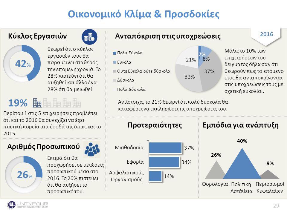 29 Κύκλος Εργασιών Οικονομικό Κλίμα & Προσδοκίες 2016 42 % θεωρεί ότι ο κύκλος εργασιών τους θα παραμείνει σταθερός την επόμενη χρονιά.