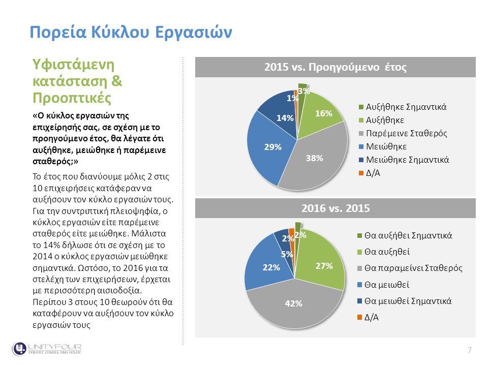 7 Κύκλος Εργασιών Πορεία Κύκλου Εργασιώνthe Context Υφιστάμενη κατάσταση & Προοπτικές «Ο κύκλος εργασιών της επιχείρησής σας, σε σχέση με το προηγούμενο έτος, θα λέγατε ότι αυξήθηκε, μειώθηκε ή παρέμεινε σταθερός;» Το έτος που διανύουμε μόλις 2 στις 10 επιχειρήσεις κατάφεραν να αυξήσουν τον κύκλο εργασιών τους.
