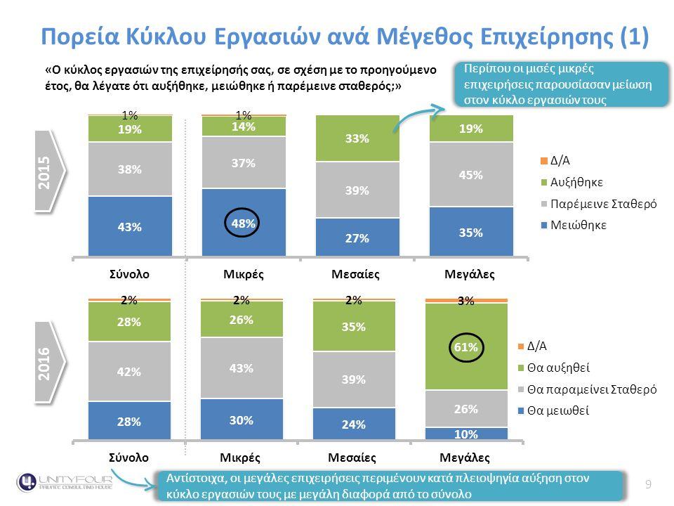 9 Κύκλος Εργασιών Πορεία Κύκλου Εργασιών ανά Μέγεθος Επιχείρησης (1) «Ο κύκλος εργασιών της επιχείρησής σας, σε σχέση με το προηγούμενο έτος, θα λέγατε ότι αυξήθηκε, μειώθηκε ή παρέμεινε σταθερός;» 2015 2016 Αντίστοιχα, οι μεγάλες επιχειρήσεις περιμένουν κατά πλειοψηγία αύξηση στον κύκλο εργασιών τους με μεγάλη διαφορά από το σύνολο Περίπου οι μισές μικρές επιχειρήσεις παρουσίασαν μείωση στον κύκλο εργασιών τους