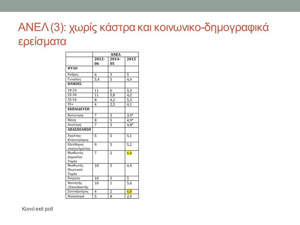 ΑΝΕΛ (3): χωρίς κάστρα και κοινωνικο-δημογραφικά ερείσματα Koινό exit poll