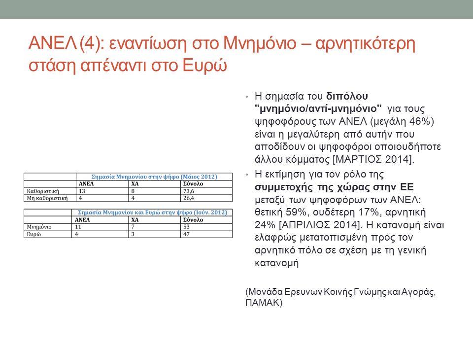 ΑΝΕΛ (4): εναντίωση στο Μνημόνιο – αρνητικότερη στάση απέναντι στο Ευρώ Η σημασία του διπόλου μνημόνιο/αντί-μνημόνιο για τους ψηφοφόρους των ΑΝΕΛ (μεγάλη 46%) είναι η μεγαλύτερη από αυτήν που αποδίδουν οι ψηφοφόροι οποιουδήποτε άλλου κόμματος [ΜΑΡΤΙΟΣ 2014].
