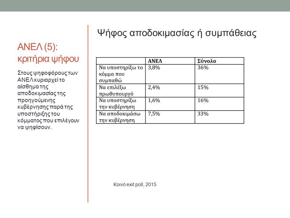 ΑΝΕΛ (5): κριτήρια ψήφου Ψήφος αποδοκιμασίας ή συμπάθειας Στους ψηφοφόρους των ΑΝΕΛ κυριαρχεί το αίσθημα της αποδοκιμασίας της προηγούμενης κυβέρνησης