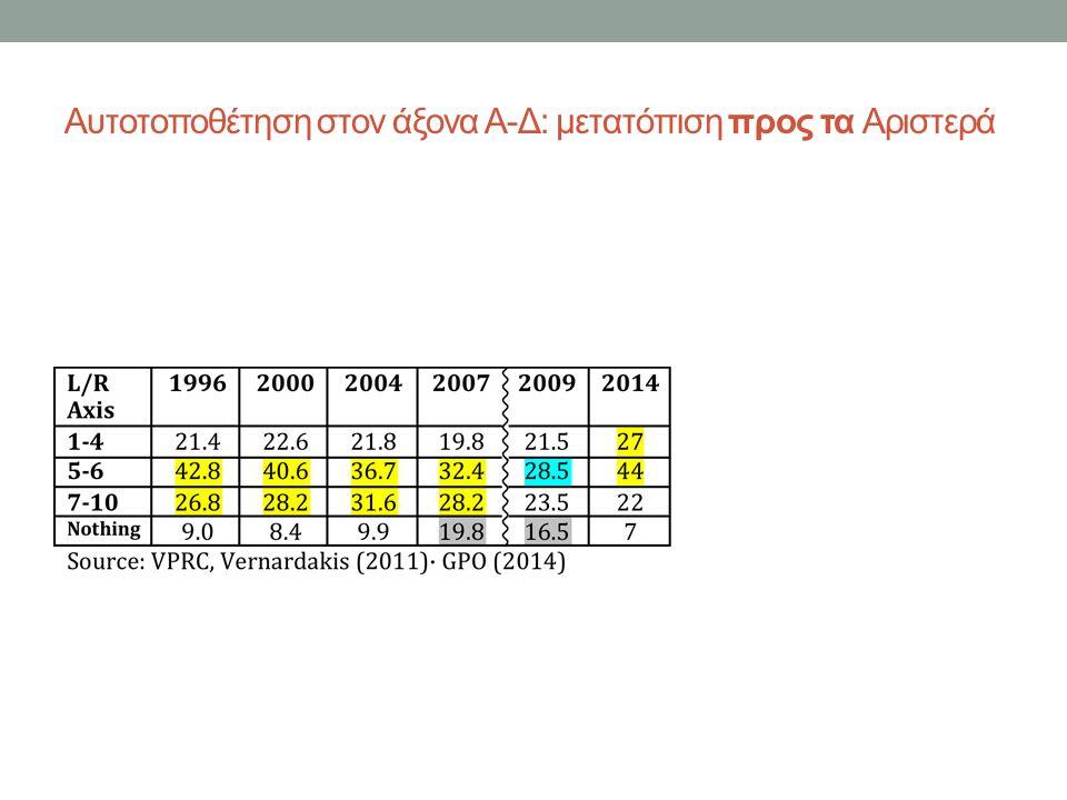 Μετακινήσεις εκλογέων βάσει της ψήφου το 2014 ΣΥΡΙΖΑ Συσπείρωση: 85,5% ΝΔ: 11,5% ΕΛΙΑ: 24% ΠΟΤΑΜΙ: 20% ΚΚΕ: 22% ΑΝΕΛ: 21% ΧΑ: 12% Κοινό exit poll, 2015