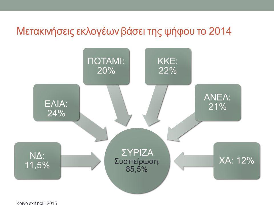 Μετακινήσεις εκλογέων βάσει της ψήφου το 2014 ΣΥΡΙΖΑ Συσπείρωση: 85,5% ΝΔ: 11,5% ΕΛΙΑ: 24% ΠΟΤΑΜΙ: 20% ΚΚΕ: 22% ΑΝΕΛ: 21% ΧΑ: 12% Κοινό exit poll, 201