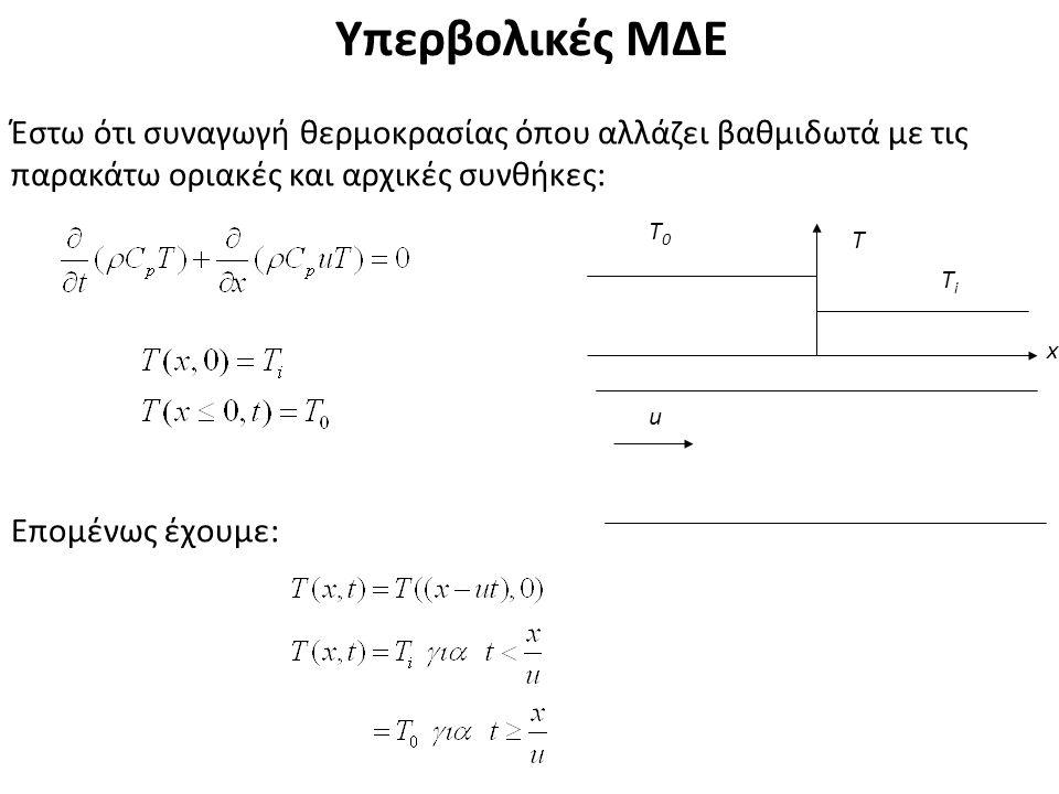 Υπερβολικές ΜΔΕ Έστω ότι συναγωγή θερμοκρασίας όπου αλλάζει βαθμιδωτά με τις παρακάτω οριακές και αρχικές συνθήκες: Επομένως έχουμε: u x T T0T0 TiTi