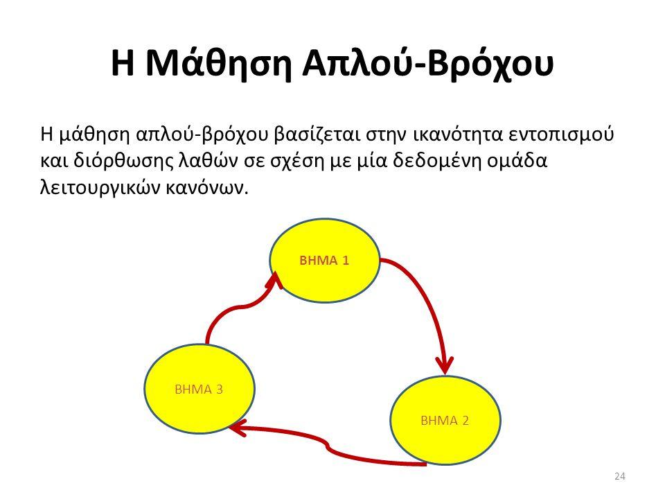Η Μάθηση Απλού-Βρόχου Η μάθηση απλού-βρόχου βασίζεται στην ικανότητα εντοπισμού και διόρθωσης λαθών σε σχέση με μία δεδομένη ομάδα λειτουργικών κανόνων.