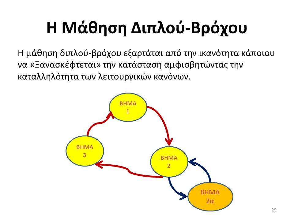 Η Μάθηση Διπλού-Βρόχου Η μάθηση διπλού-βρόχου εξαρτάται από την ικανότητα κάποιου να «Ξανασκέφτεται» την κατάσταση αμφισβητώντας την καταλληλότητα των λειτουργικών κανόνων.