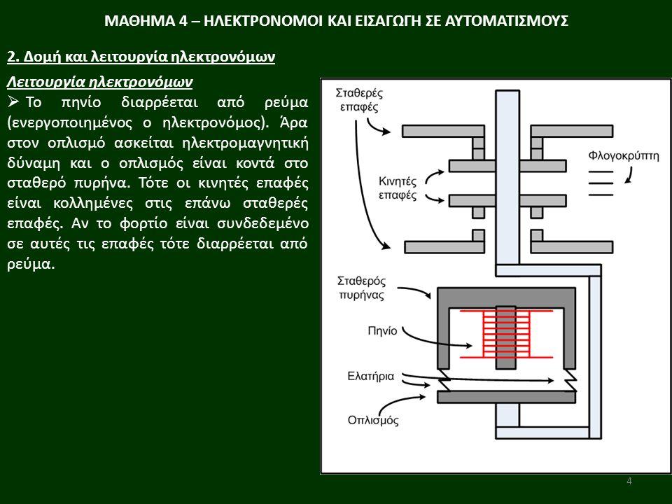 4 ΜΑΘΗΜΑ 4 – ΗΛΕΚΤΡΟΝΟΜΟΙ ΚΑΙ ΕΙΣΑΓΩΓΗ ΣΕ ΑΥΤΟΜΑΤΙΣΜΟΥΣ 2. Δομή και λειτουργία ηλεκτρονόμων Λειτουργία ηλεκτρονόμων  Το πηνίο διαρρέεται από ρεύμα (ε