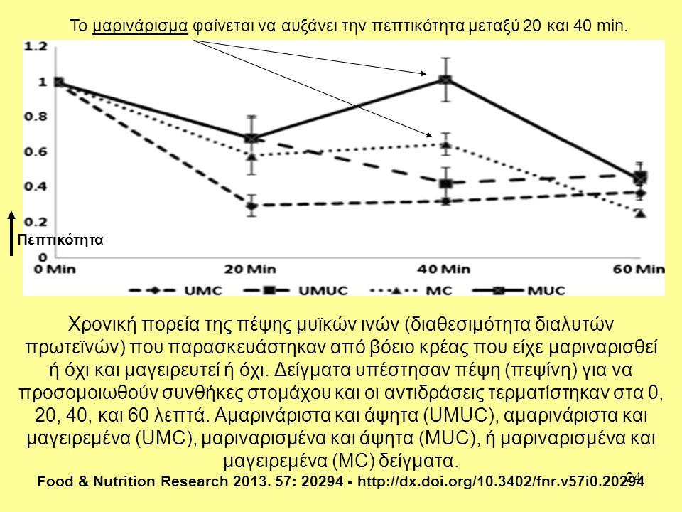 24 Χρονική πορεία της πέψης μυϊκών ινών (διαθεσιμότητα διαλυτών πρωτεϊνών) που παρασκευάστηκαν από βόειο κρέας που είχε μαριναρισθεί ή όχι και μαγειρευτεί ή όχι.