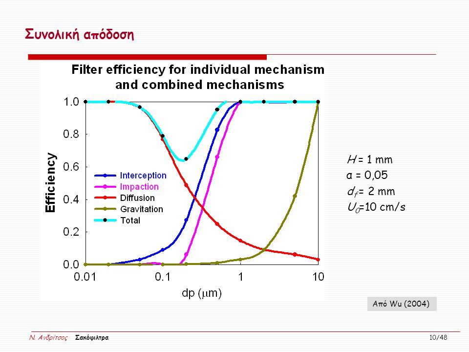 N. Ανδρίτσος Σακόφιλτρα 10/48 Συνολική απόδοση H = 1 mm α = 0,05 d f = 2 mm U 0 =10 cm/s Από Wu (2004)