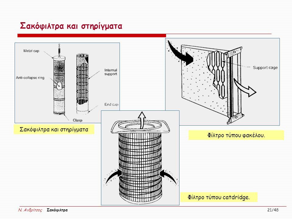 N. Ανδρίτσος Σακόφιλτρα 21/48 Σακόφιλτρα και στηρίγματα Φίλτρο τύπου φακέλου. Φίλτρο τύπου catdridge. Σακόφιλτρα και στηρίγματα