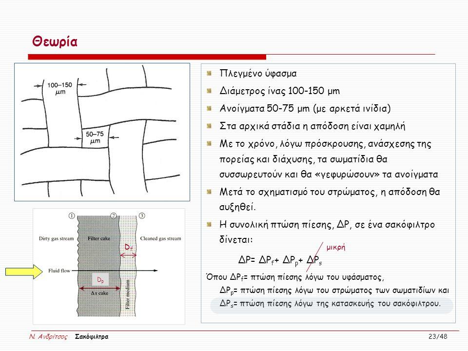 N. Ανδρίτσος Σακόφιλτρα 23/48 Θεωρία Πλεγμένο ύφασμα Διάμετρος ίνας 100-150 μm Ανοίγματα 50-75 μm (με αρκετά ινίδια) Στα αρχικά στάδια η απόδοση είναι