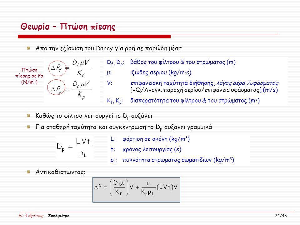 N. Ανδρίτσος Σακόφιλτρα 24/48 Θεωρία – Πτώση πίεσης Από την εξίσωση του Darcy για ροή σε πορώδη μέσα Καθώς το φίλτρο λειτουργεί το D p αυξάνει Για στα