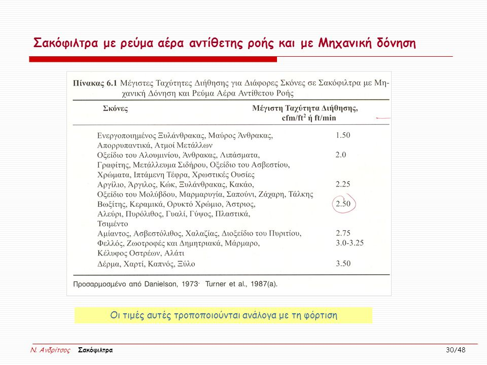 N. Ανδρίτσος Σακόφιλτρα 30/48 Σακόφιλτρα με ρεύμα αέρα αντίθετης ροής και με Μηχανική δόνηση Οι τιμές αυτές τροποποιούνται ανάλογα με τη φόρτιση