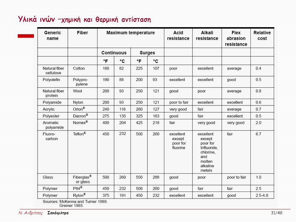 N. Ανδρίτσος Σακόφιλτρα 31/48 Υλικά ινών – χημική και θερμική αντίσταση