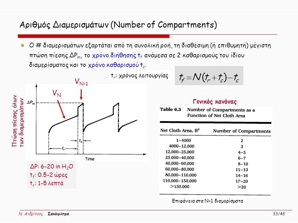 N. Ανδρίτσος Σακόφιλτρα 33/48 Ο # διαμερισμάτων εξαρτάται από τη συνολική ροή, τη διαθέσιμη (ή επιθυμητή) μέγιστη πτώση πίεσης ΔP m, το χρόνο διήθησης