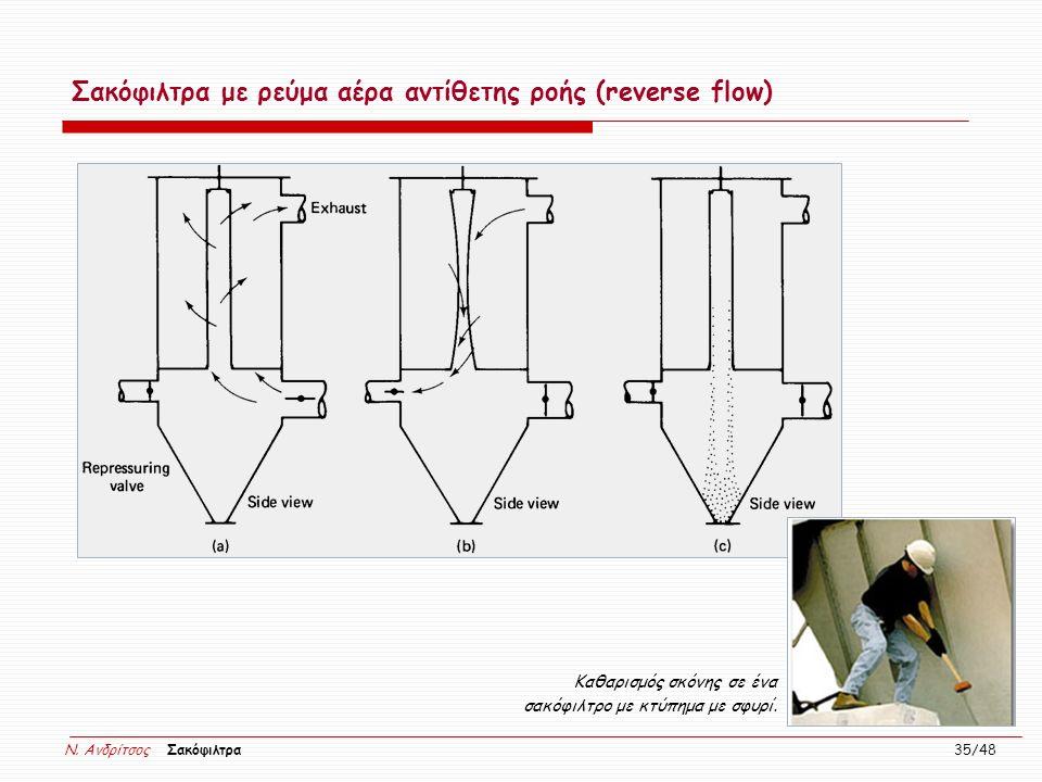 N. Ανδρίτσος Σακόφιλτρα 35/48 Καθαρισμός σκόνης σε ένα σακόφιλτρο με κτύπημα με σφυρί. Σακόφιλτρα με ρεύμα αέρα αντίθετης ροής (reverse flow)
