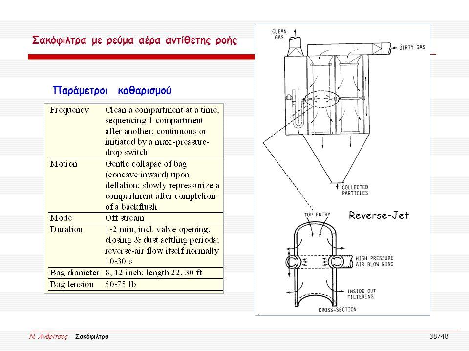N. Ανδρίτσος Σακόφιλτρα 38/48 Reverse-Jet Σακόφιλτρα με ρεύμα αέρα αντίθετης ροής Παράμετροι καθαρισμού