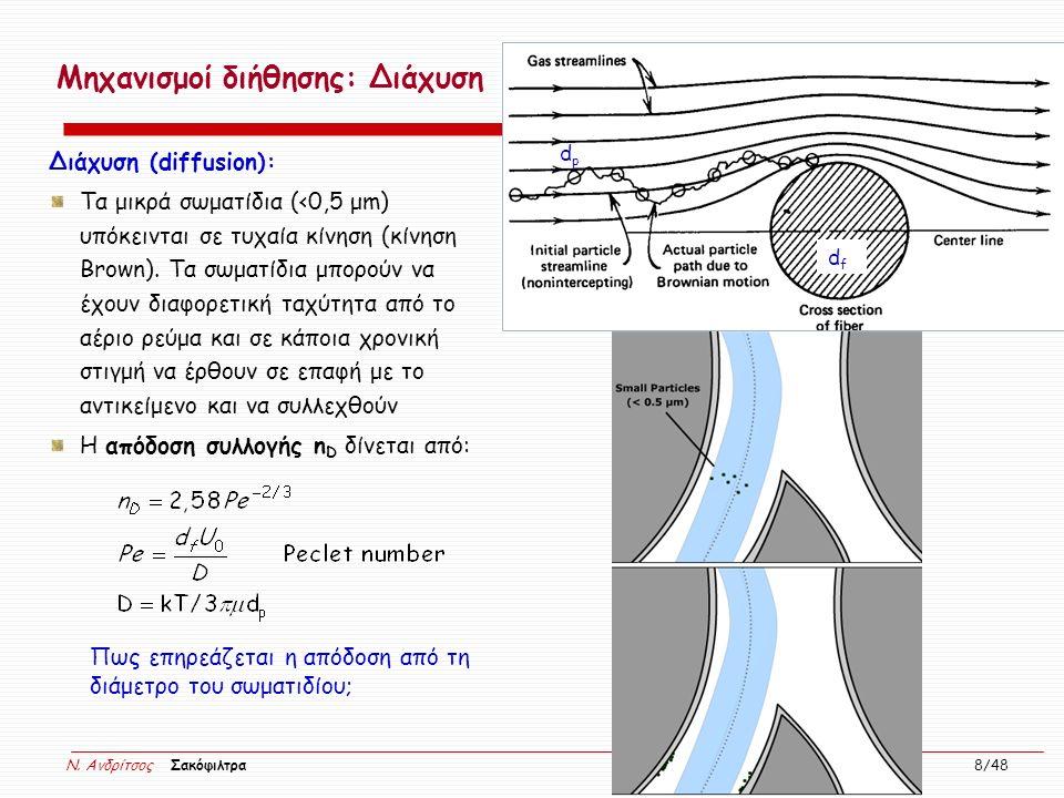 N. Ανδρίτσος Σακόφιλτρα 8/48 Μηχανισμοί διήθησης: Διάχυση Διάχυση (diffusion): Τα μικρά σωματίδια (<0,5 μm) υπόκεινται σε τυχαία κίνηση (κίνηση Brown)