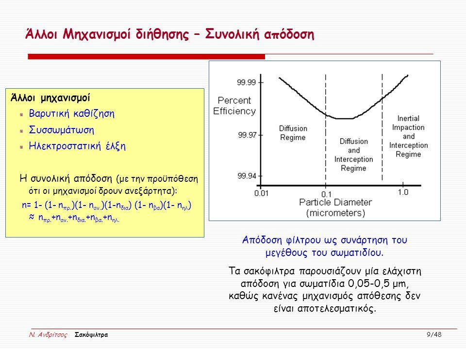 N. Ανδρίτσος Σακόφιλτρα 9/48 Απόδοση φίλτρου ως συνάρτηση του μεγέθους του σωματιδίου. Τα σακόφιλτρα παρουσιάζουν μία ελάχιστη απόδοση για σωματίδια 0