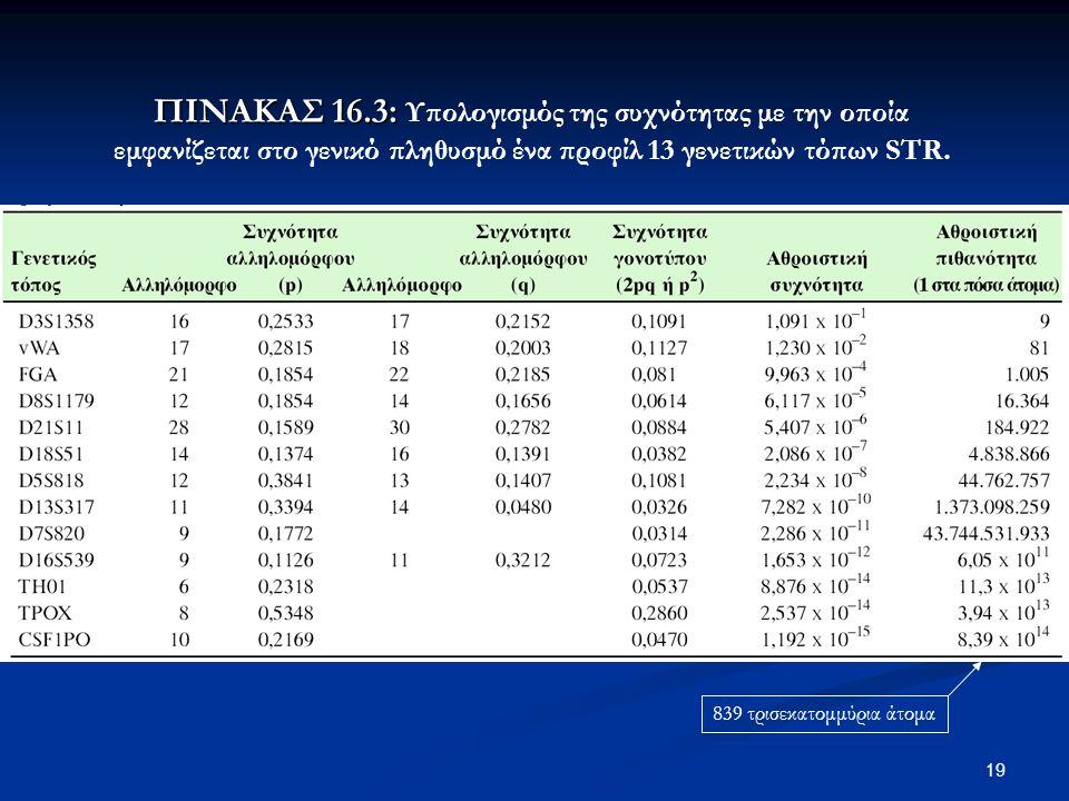 19 ΠΙΝΑΚΑΣ 16.3: ΠΙΝΑΚΑΣ 16.3: Υπολογισμός της συχνότητας με την οποία εμφανίζεται στο γενικό πληθυσμό ένα προφίλ 13 γενετικών τόπων STR.