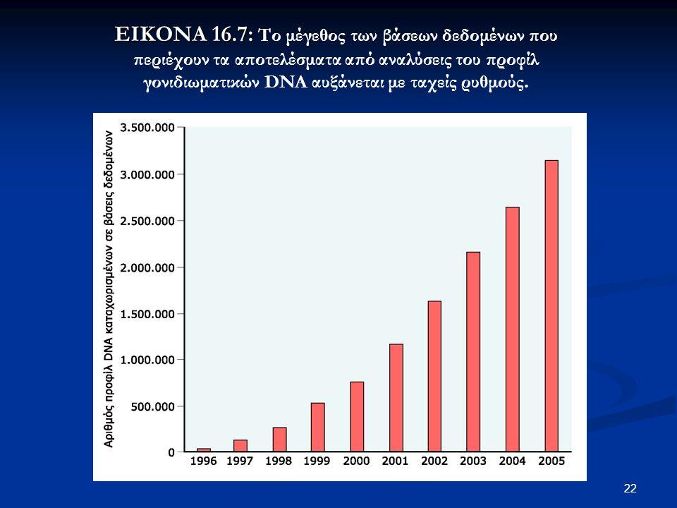 22 ΕΙΚΟΝΑ 16.7: ΕΙΚΟΝΑ 16.7: Το μέγεθος των βάσεων δεδομένων που περιέχουν τα αποτελέσματα από αναλύσεις του προφίλ γονιδιωματικών DNA αυξάνεται με ταχείς ρυθμούς.