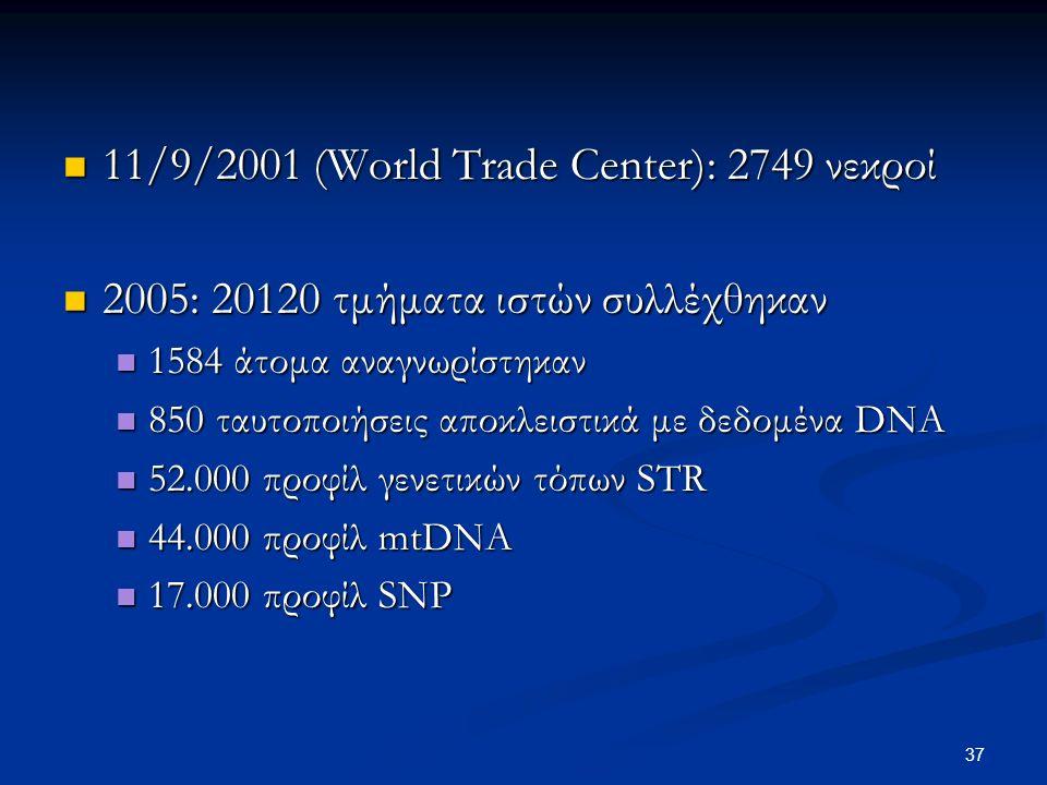 37 11/9/2001 (World Trade Center): 2749 νεκροί 11/9/2001 (World Trade Center): 2749 νεκροί 2005: 20120 τμήματα ιστών συλλέχθηκαν 2005: 20120 τμήματα ιστών συλλέχθηκαν 1584 άτομα αναγνωρίστηκαν 1584 άτομα αναγνωρίστηκαν 850 ταυτοποιήσεις αποκλειστικά με δεδομένα DNA 850 ταυτοποιήσεις αποκλειστικά με δεδομένα DNA 52.000 προφίλ γενετικών τόπων STR 52.000 προφίλ γενετικών τόπων STR 44.000 προφίλ mtDNA 44.000 προφίλ mtDNA 17.000 προφίλ SNP 17.000 προφίλ SNP