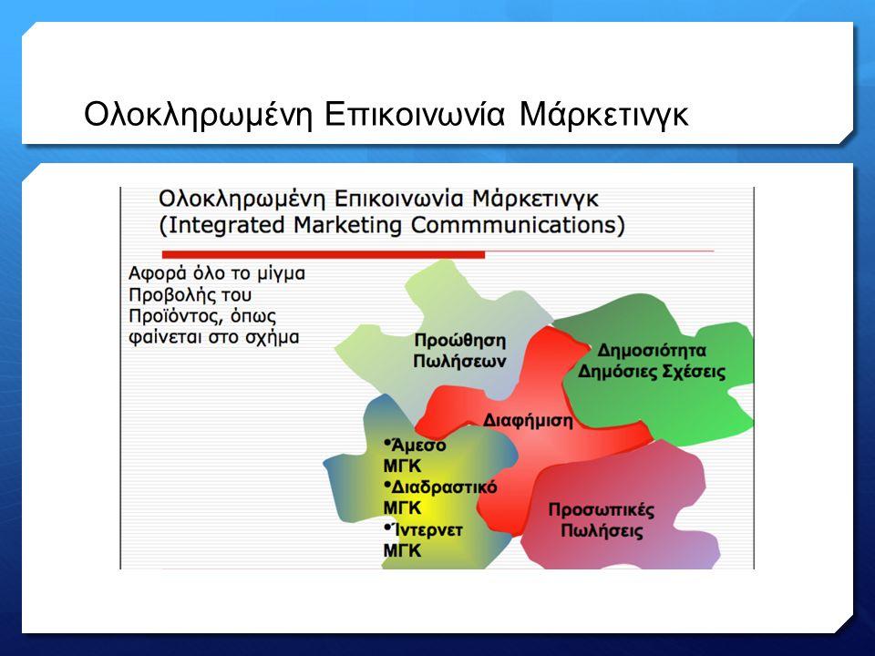 Ολοκληρωμένη Επικοινωνία Μάρκετινγκ