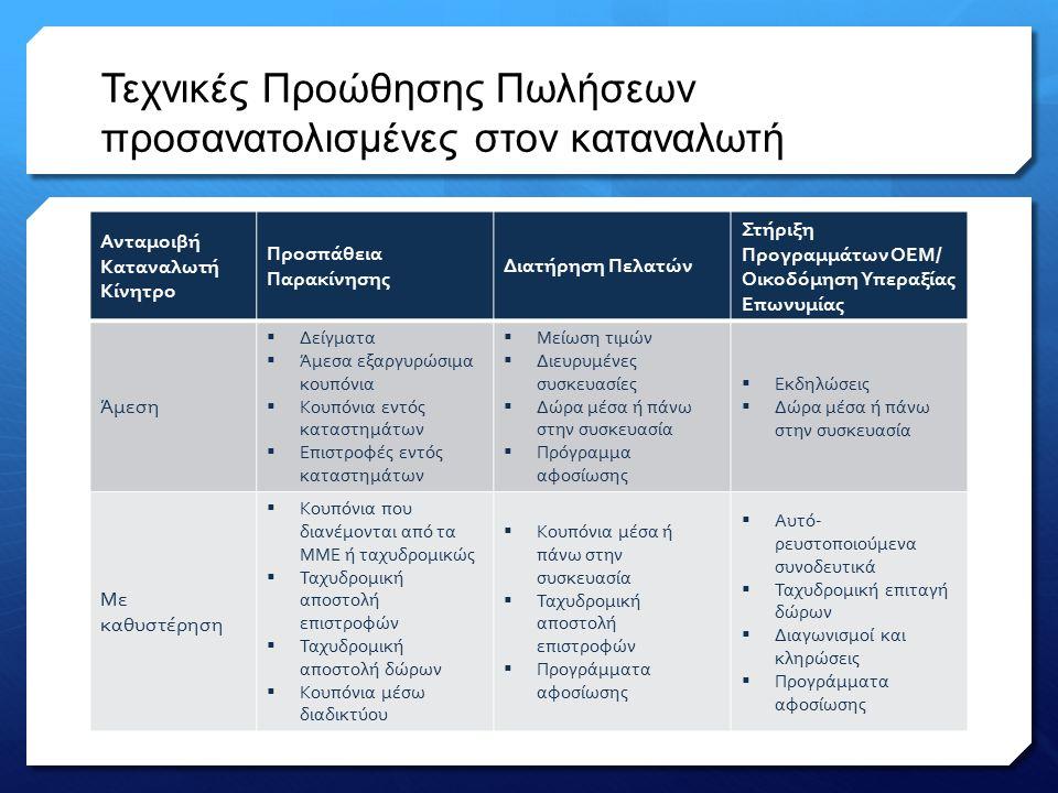 Τεχνικές Προώθησης Πωλήσεων προσανατολισμένες στον καταναλωτή Ανταμοιβή Καταναλωτή Κίνητρο Προσπάθεια Παρακίνησης Διατήρηση Πελατών Στήριξη Προγραμμάτων ΟΕΜ/ Οικοδόμηση Υπεραξίας Επωνυμίας Άμεση  Δείγματα  Άμεσα εξαργυρώσιμα κουπόνια  Κουπόνια εντός καταστημάτων  Επιστροφές εντός καταστημάτων  Μείωση τιμών  Διευρυμένες συσκευασίες  Δώρα μέσα ή πάνω στην συσκευασία  Πρόγραμμα αφοσίωσης  Εκδηλώσεις  Δώρα μέσα ή πάνω στην συσκευασία Με καθυστέρηση  Κουπόνια που διανέμονται από τα ΜΜΕ ή ταχυδρομικώς  Ταχυδρομική αποστολή επιστροφών  Ταχυδρομική αποστολή δώρων  Κουπόνια μέσω διαδικτύου  Κουπόνια μέσα ή πάνω στην συσκευασία  Ταχυδρομική αποστολή επιστροφών  Προγράμματα αφοσίωσης  Αυτό- ρευστοποιούμενα συνοδευτικά  Ταχυδρομική επιταγή δώρων  Διαγωνισμοί και κληρώσεις  Προγράμματα αφοσίωσης