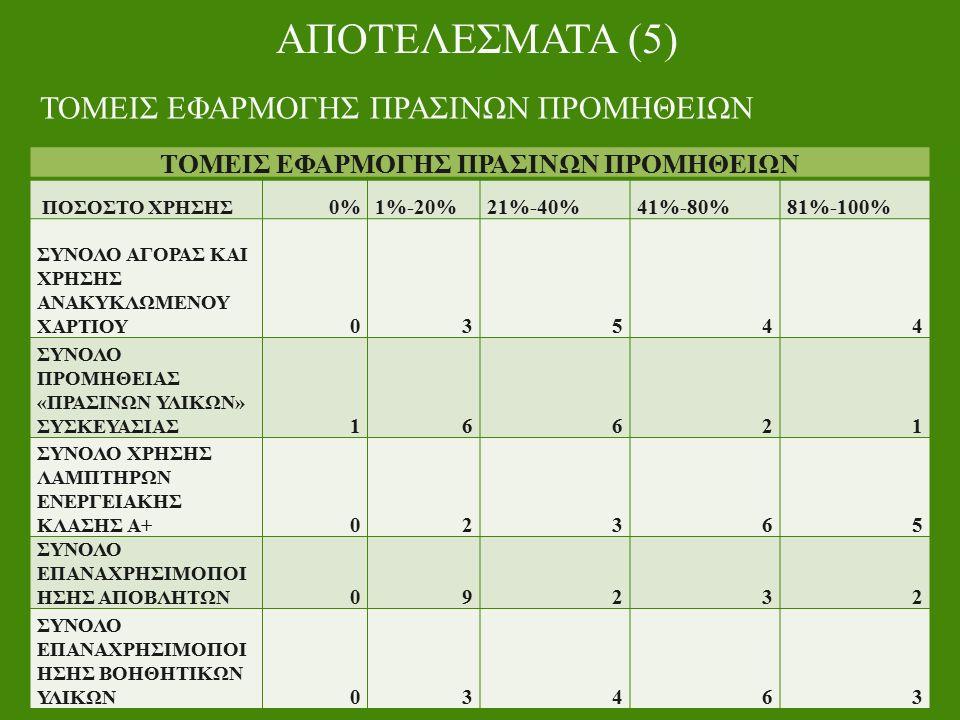 ΑΠΟΤΕΛΕΣΜΑΤΑ (5) ΤΟΜΕΙΣ ΕΦΑΡΜΟΓΗΣ ΠΡΑΣΙΝΩΝ ΠΡΟΜΗΘΕΙΩΝ ΠΟΣΟΣΤΟ ΧΡΗΣΗΣ 0%1%-20%21%-40%41%-80%81%-100% ΣΥΝΟΛΟ ΑΓΟΡΑΣ ΚΑΙ ΧΡΗΣΗΣ ΑΝΑΚΥΚΛΩΜΕΝΟΥ ΧΑΡΤΙΟΥ 03544 ΣΥΝΟΛΟ ΠΡΟΜΗΘΕΙΑΣ «ΠΡΑΣΙΝΩΝ ΥΛΙΚΩΝ» ΣΥΣΚΕΥΑΣΙΑΣ 16621 ΣΥΝΟΛΟ ΧΡΗΣΗΣ ΛΑΜΠΤΗΡΩΝ ΕΝΕΡΓΕΙΑΚΗΣ ΚΛΑΣΗΣ Α+ 02365 ΣΥΝΟΛΟ ΕΠΑΝΑΧΡΗΣΙΜΟΠΟΙ ΗΣΗΣ ΑΠΟΒΛΗΤΩΝ 09232 ΣΥΝΟΛΟ ΕΠΑΝΑΧΡΗΣΙΜΟΠΟΙ ΗΣΗΣ ΒΟΗΘΗΤΙΚΩΝ ΥΛΙΚΩΝ 03463