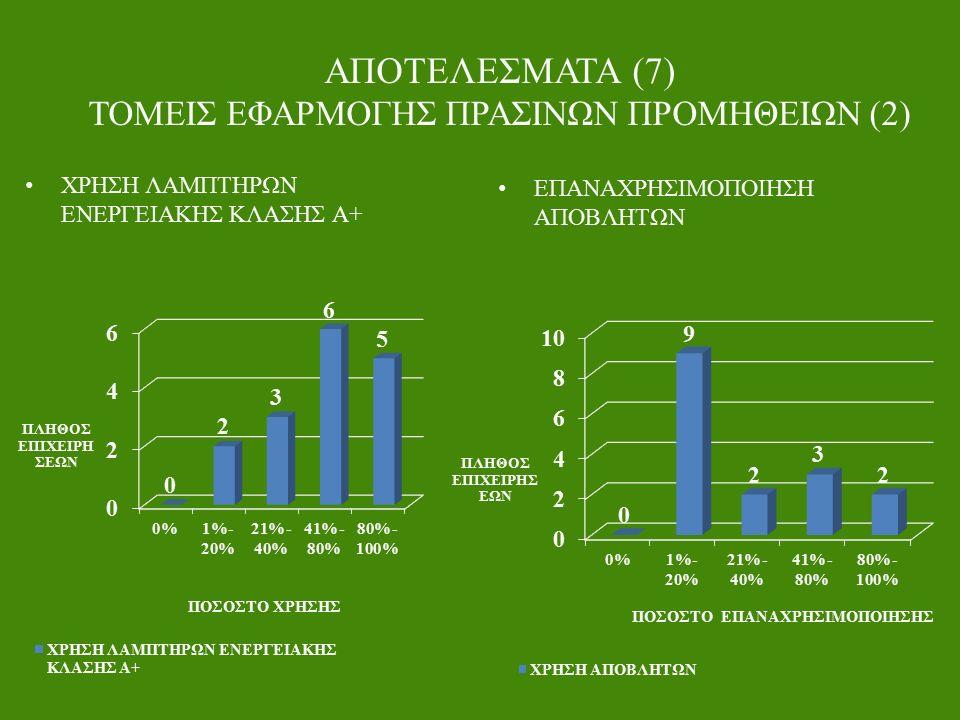 ΑΠΟΤΕΛΕΣΜΑΤΑ (7) ΤΟΜΕΙΣ ΕΦΑΡΜΟΓΗΣ ΠΡΑΣΙΝΩΝ ΠΡΟΜΗΘΕΙΩΝ (2) ΧΡΗΣΗ ΛΑΜΠΤΗΡΩΝ ΕΝΕΡΓΕΙΑΚΗΣ ΚΛΑΣΗΣ Α+ ΕΠΑΝΑΧΡΗΣΙΜΟΠΟΙΗΣΗ ΑΠΟΒΛΗΤΩΝ