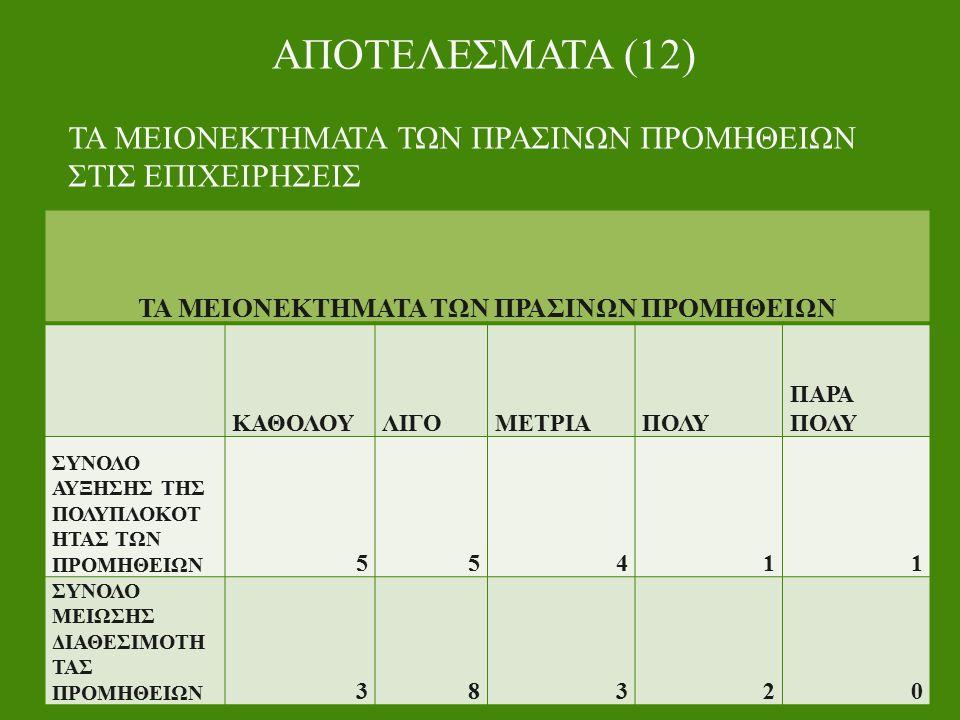 ΑΠΟΤΕΛΕΣΜΑΤΑ (12) ΤΑ ΜΕΙΟΝΕΚΤΗΜΑΤΑ ΤΩΝ ΠΡΑΣΙΝΩΝ ΠΡΟΜΗΘΕΙΩΝ ΣΤΙΣ ΕΠΙΧΕΙΡΗΣΕΙΣ ΤΑ ΜΕΙΟΝΕΚΤΗΜΑΤΑ ΤΩΝ ΠΡΑΣΙΝΩΝ ΠΡΟΜΗΘΕΙΩΝ ΚΑΘΟΛΟΥΛΙΓΟΜΕΤΡΙΑΠΟΛΥ ΠΑΡΑ ΠΟΛΥ ΣΥΝΟΛΟ ΑΥΞΗΣΗΣ ΤΗΣ ΠΟΛΥΠΛΟΚΟΤ ΗΤΑΣ ΤΩΝ ΠΡΟΜΗΘΕΙΩΝ 55411 ΣΥΝΟΛΟ ΜΕΙΩΣΗΣ ΔΙΑΘΕΣΙΜΟΤΗ ΤΑΣ ΠΡΟΜΗΘΕΙΩΝ 38320