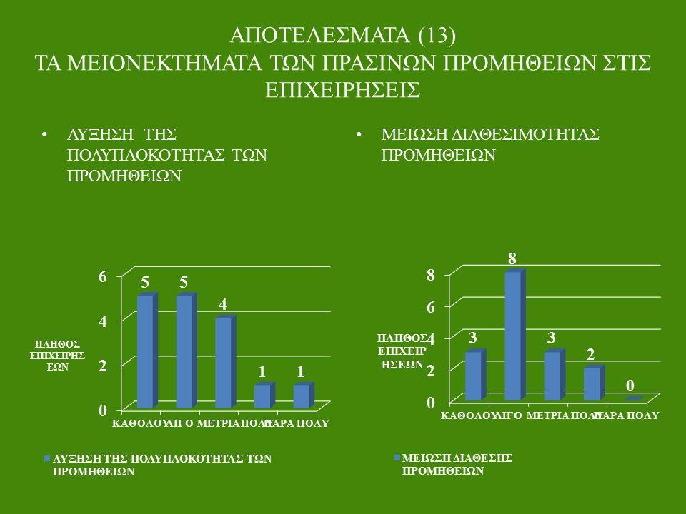 ΑΠΟΤΕΛΕΣΜΑΤΑ (13) ΤΑ ΜΕΙΟΝΕΚΤΗΜΑΤΑ ΤΩΝ ΠΡΑΣΙΝΩΝ ΠΡΟΜΗΘΕΙΩΝ ΣΤΙΣ ΕΠΙΧΕΙΡΗΣΕΙΣ ΑΥΞΗΣΗ ΤΗΣ ΠΟΛΥΠΛΟΚΟΤΗΤΑΣ ΤΩΝ ΠΡΟΜΗΘΕΙΩΝ ΜΕΙΩΣΗ ΔΙΑΘΕΣΙΜΟΤΗΤΑΣ ΠΡΟΜΗΘΕΙΩΝ