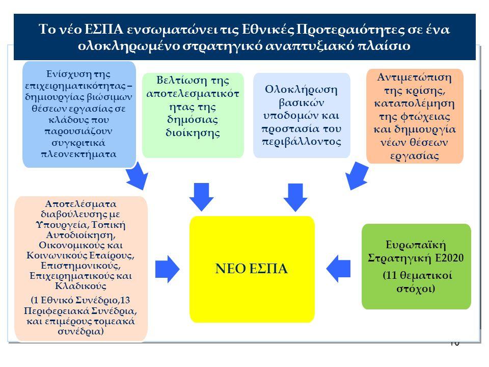 10 ΝΕΟ ΕΣΠΑ Ευρωπαϊκή Στρατηγική Ε2020 (11 θεματικοί στόχοι) Βελτίωση της αποτελεσματικότ ητας της δημόσιας διοίκησης Αντιμετώπιση της κρίσης, καταπολέμηση της φτώχειας και δημιουργία νέων θέσεων εργασίας Αποτελέσματα διαβούλευσης με Υπουργεία, Τοπική Αυτοδιοίκηση, Οικονομικούς και Κοινωνικούς Εταίρους, Επιστημονικούς, Επιχειρηματικούς και Κλαδικούς (1 Εθνικό Συνέδριο,13 Περιφερειακά Συνέδρια, και επιμέρους τομεακά συνέδρια) Ενίσχυση της επιχειρηματικότητας – δημιουργίας βιώσιμων θέσεων εργασίας σε κλάδους που παρουσιάζουν συγκριτικά πλεονεκτήματα Ολοκλήρωση βασικών υποδομών και προστασία του περιβάλλοντος Το νέο ΕΣΠΑ ενσωματώνει τις Εθνικές Προτεραιότητες σε ένα ολοκληρωμένο στρατηγικό αναπτυξιακό πλαίσιο