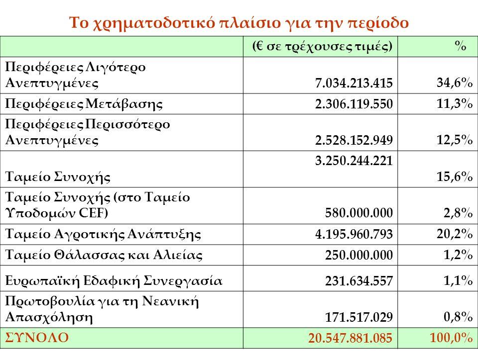 13 Το χρηματοδοτικό πλαίσιο για την περίοδο (€ σε τρέχουσες τιμές) % Περιφέρειες Λιγότερο Ανεπτυγμένες7.034.213.41534,6% Περιφέρειες Μετάβασης2.306.119.55011,3% Περιφέρειες Περισσότερο Ανεπτυγμένες2.528.152.94912,5% Ταμείο Συνοχής 3.250.244.221 15,6% Ταμείο Συνοχής (στο Ταμείο Υποδομών CEF)580.000.0002,8% Ταμείο Αγροτικής Ανάπτυξης4.195.960.79320,2% Ταμείο Θάλασσας και Αλιείας250.000.0001,2% Ευρωπαϊκή Εδαφική Συνεργασία231.634.5571,1% Πρωτοβουλία για τη Νεανική Απασχόληση171.517.0290,8% ΣΥΝΟΛΟ20.547.881.085100,0%
