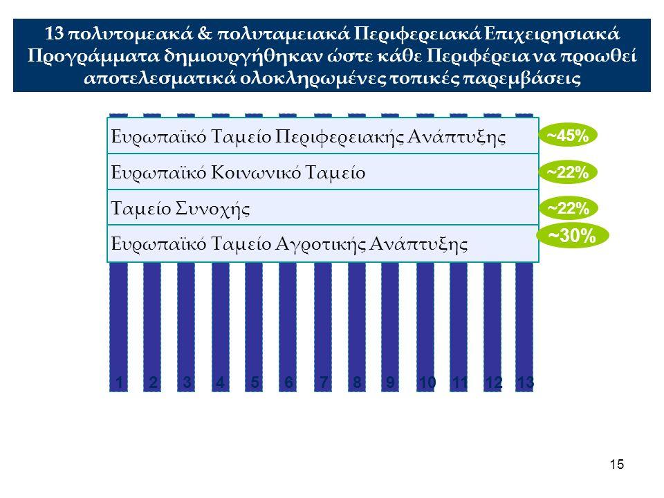 15 13 πολυτομεακά & πολυταμειακά Περιφερειακά Επιχειρησιακά Προγράμματα δημιουργήθηκαν ώστε κάθε Περιφέρεια να προωθεί αποτελεσματικά ολοκληρωμένες τοπικές παρεμβάσεις 123 Ευρωπαϊκό Ταμείο Περιφερειακής Ανάπτυξης Ευρωπαϊκό Κοινωνικό Ταμείο Ταμείο Συνοχής 45678910111213 Ευρωπαϊκό Ταμείο Αγροτικής Ανάπτυξης ~45% ~22% ~30%