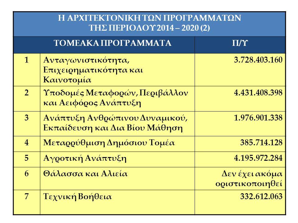 17 Η ΑΡΧΙΤΕΚΤΟΝΙΚΗ ΤΩΝ ΠΡΟΓΡΑΜΜΑΤΩΝ ΤΗΣ ΠΕΡΙΟΔΟΥ 2014 – 2020 (2) ΤΟΜΕΑΚΑ ΠΡΟΓΡΑΜΜΑΤΑΠ/Υ 1Ανταγωνιστικότητα, Επιχειρηματικότητα και Καινοτομία 3.728.403.160 2Υποδομές Μεταφορών, Περιβάλλον και Αειφόρος Ανάπτυξη 4.431.408.398 3Ανάπτυξη Ανθρώπινου Δυναμικού, Εκπαίδευση και Δια Βίου Μάθηση 1.976.901.338 4Μεταρρύθμιση Δημόσιου Τομέα385.714.128 5Αγροτική Ανάπτυξη4.195.972.284 6Θάλασσα και ΑλιείαΔεν έχει ακόμα οριστικοποιηθεί 7Τεχνική Βοήθεια332.612.063
