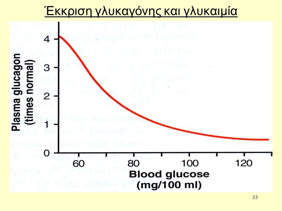 33 Έκκριση γλυκαγόνης και γλυκαιμία