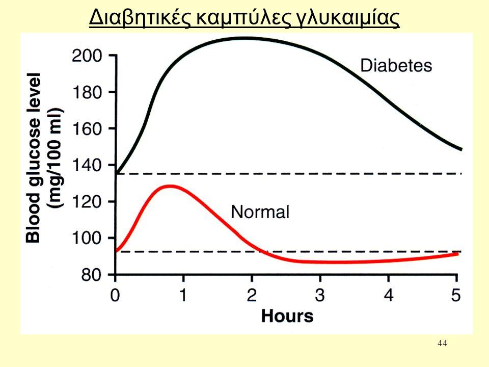 44 Διαβητικές καμπύλες γλυκαιμίας