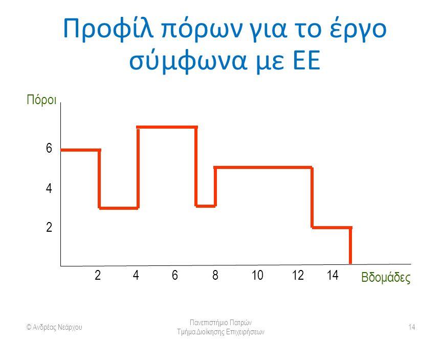 Προφίλ πόρων για το έργο σύμφωνα με ΕΕ © Ανδρέας Νεάρχου Πανεπιστήμιο Πατρών Τμήμα Διοίκησης Επιχειρήσεων 14 2 4 6 2468101214 Βδομάδες Πόροι