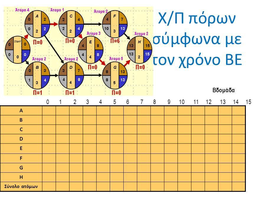 Χ/Π πόρων σύμφωνα με τον χρόνο ΒΕ A B C D E F G H Σύνολο ατόμων Βδομάδα 0 1 2 3 4 5 6 7 8 9 10 11 12 13 14 15