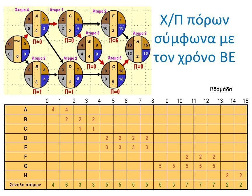 Χ/Π πόρων σύμφωνα με τον χρόνο ΒΕ A44 B222 C11 D2222 E3333 F222 G55555 H22 Σύνολο ατόμων 463355555577722 Βδομάδα 0 1 2 3 4 5 6 7 8 9 10 11 12 13 14 15
