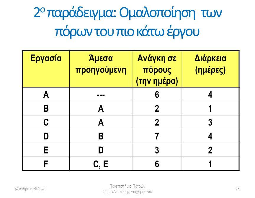 2 ο παράδειγμα: Ομαλοποίηση των πόρων του πιο κάτω έργου ΕργασίαΆμεσα προηγούμενη Ανάγκη σε πόρους (την ημέρα) Διάρκεια (ημέρες) A---64 BΑ21 CΑ23 DΒ74 ED32 FC, E61 © Ανδρέας Νεάρχου Πανεπιστήμιο Πατρών Τμήμα Διοίκησης Επιχειρήσεων 25