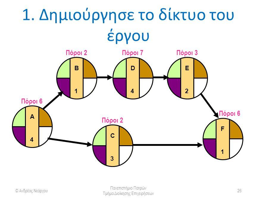 1. Δημιούργησε το δίκτυο του έργου © Ανδρέας Νεάρχου Πανεπιστήμιο Πατρών Τμήμα Διοίκησης Επιχειρήσεων 26 Πόροι 6 A4A4 Πόροι 2 B1B1 C3C3 Πόροι 7 D4D4 Π