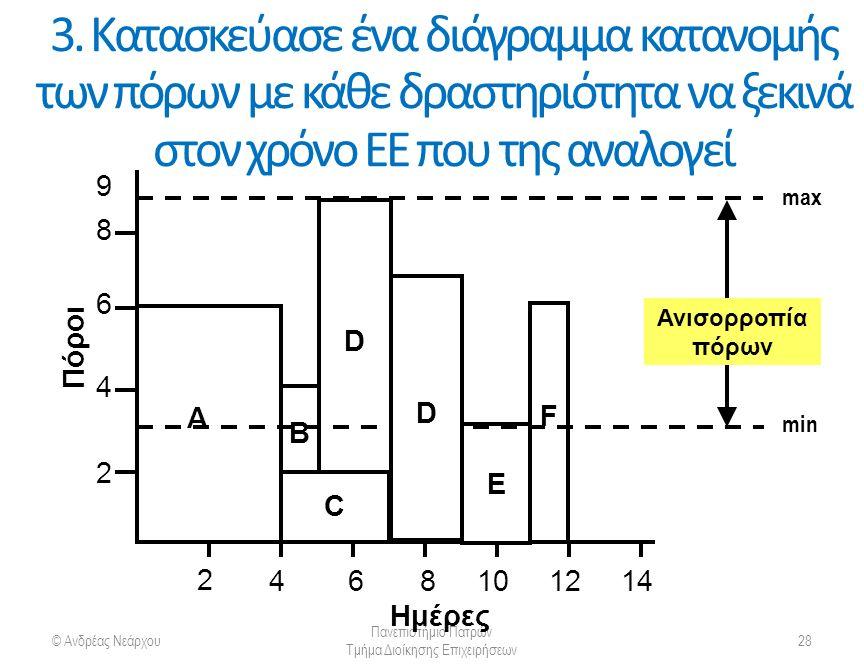3. Κατασκεύασε ένα διάγραμμα κατανομής των πόρων με κάθε δραστηριότητα να ξεκινά στον χρόνο ΕΕ που της αναλογεί © Ανδρέας Νεάρχου Πανεπιστήμιο Πατρών