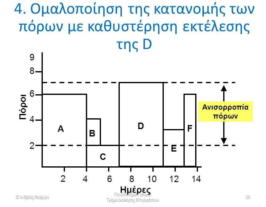 4. Ομαλοποίηση της κατανομής των πόρων με καθυστέρηση εκτέλεσης της D © Ανδρέας Νεάρχου Πανεπιστήμιο Πατρών Τμήμα Διοίκησης Επιχειρήσεων 29 A 2 4 6 8